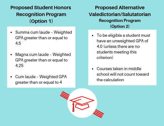 Student Honors Options. Link to document available